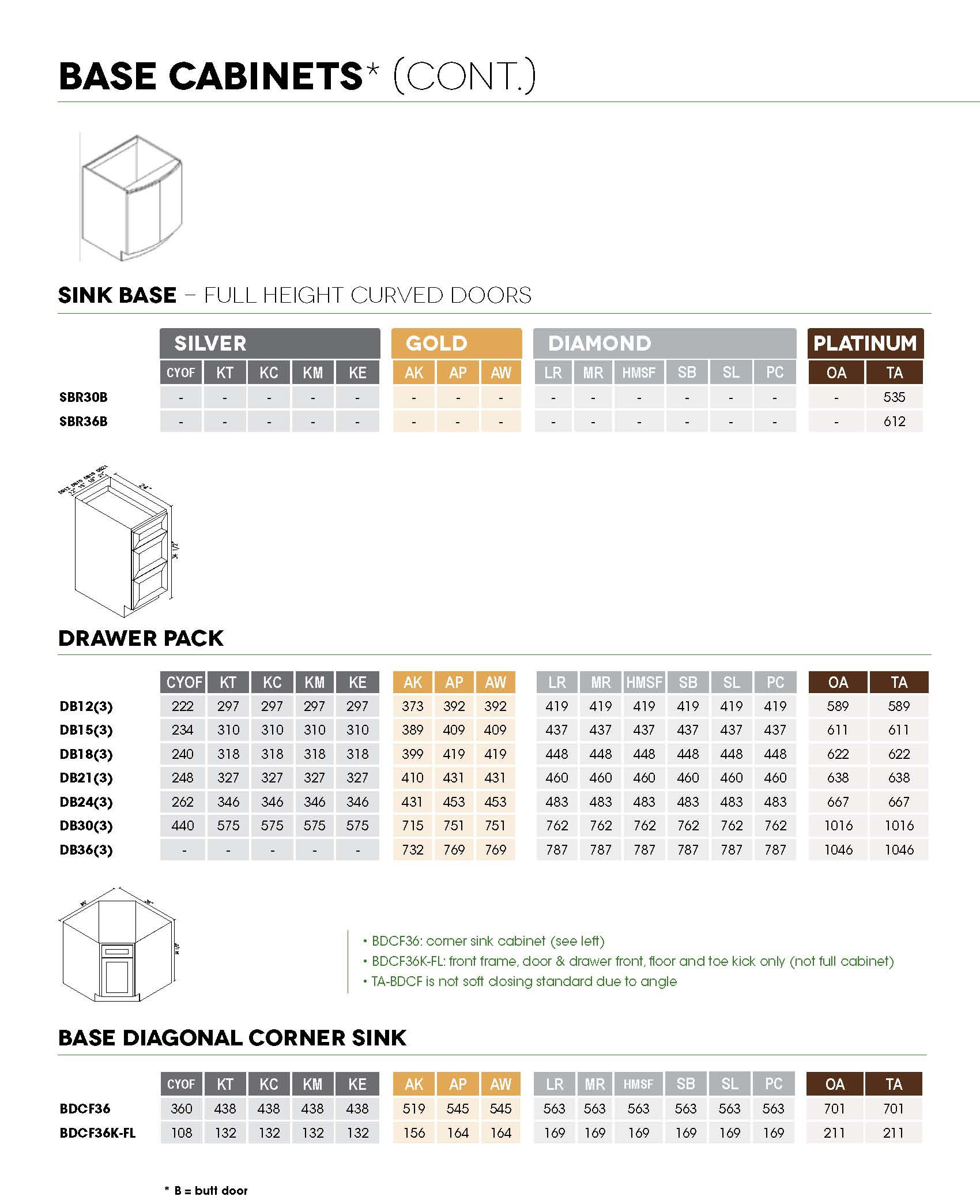 Tsg Catalog Spring 2014 Revised Page 17 Waverly Cabinets